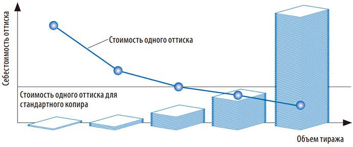Объем печати и стоимость одного оттиска